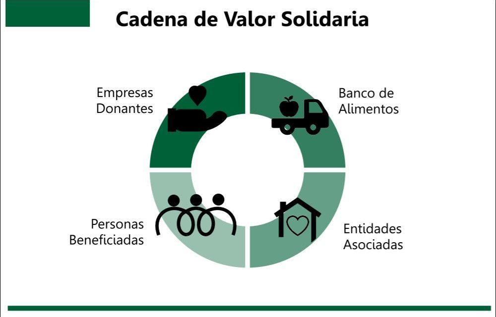<span style='color:#e57026;font-size:15px;'>Tandil, Balcarce y Mar del Plata </span><br/><span></span><p/>Grupo «Mar y Sierras» del Banco de Alimentos