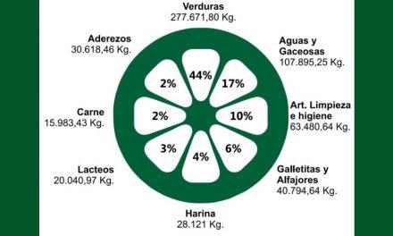 <span style='color:#e57026;font-size:15px;'>Datos anuales</span><br/><span></span><p/>El Banco de Alimentos de Tandil recibió más de 277 toneladas de verduras